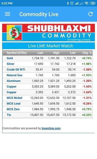 Commodity Live screenshot 2