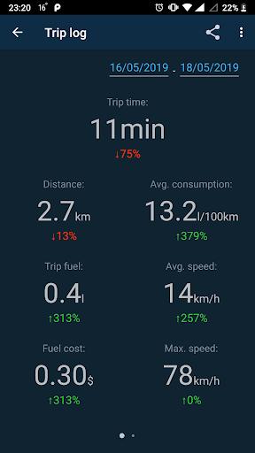 Obd Mary – OBD2 car scanner & dashboard on ELM327 screenshot 4