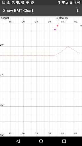 My Days - Ovulation Calendar & Period Tracker ™ 3 تصوير الشاشة