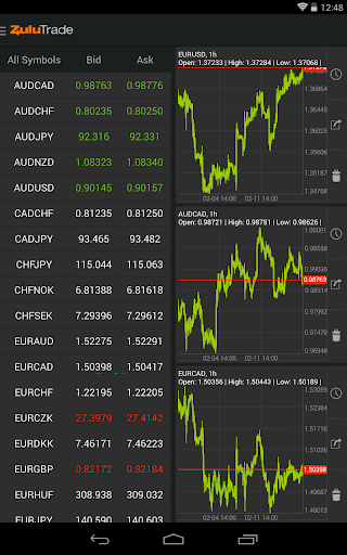 ZuluTrade - Copy Trading Platform 11 تصوير الشاشة