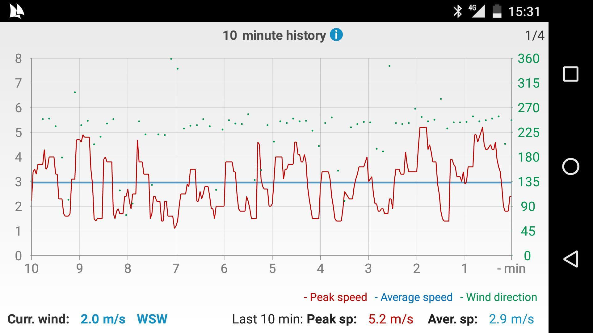 Windy Anemometer 3 تصوير الشاشة