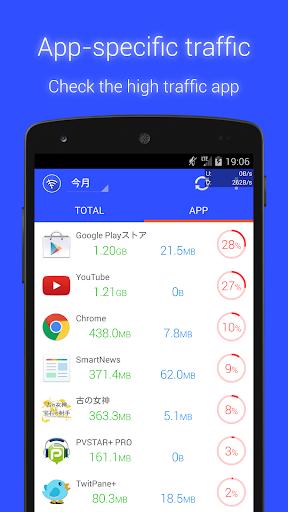 Data Usage Monitor screenshot 2