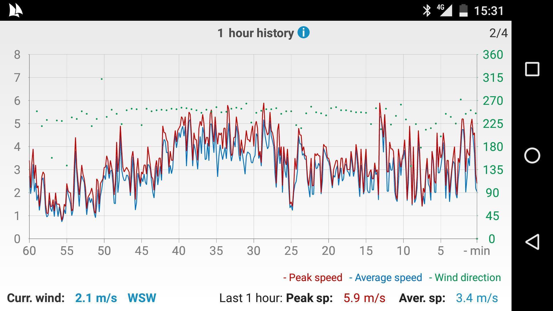 Windy Anemometer 4 تصوير الشاشة