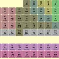 Periodic Table on APKTom