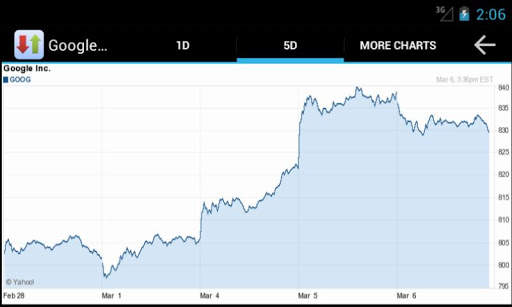 Stocks n More 5 تصوير الشاشة